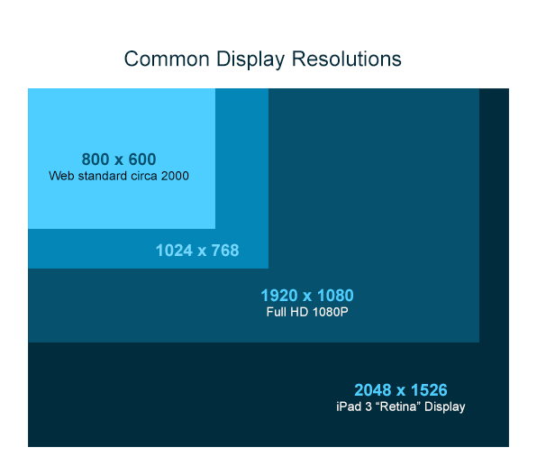Resolutions: How Big is a Pixel, Exactly? Well, It's Exactly One Pixel Big
