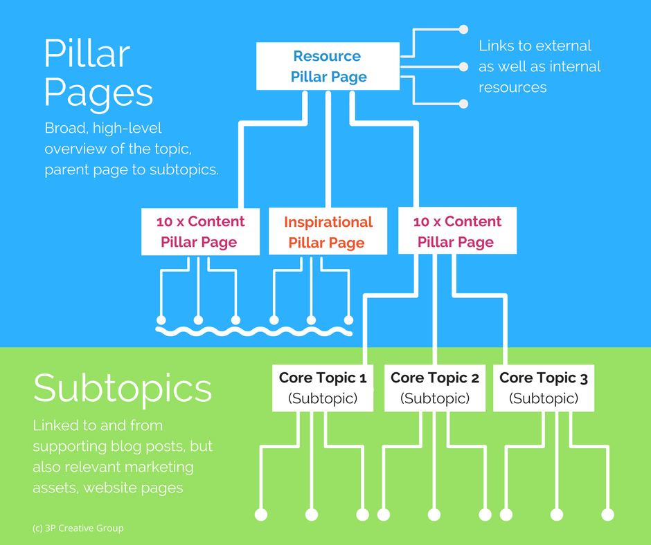 Different Types of Content Pillar Pages