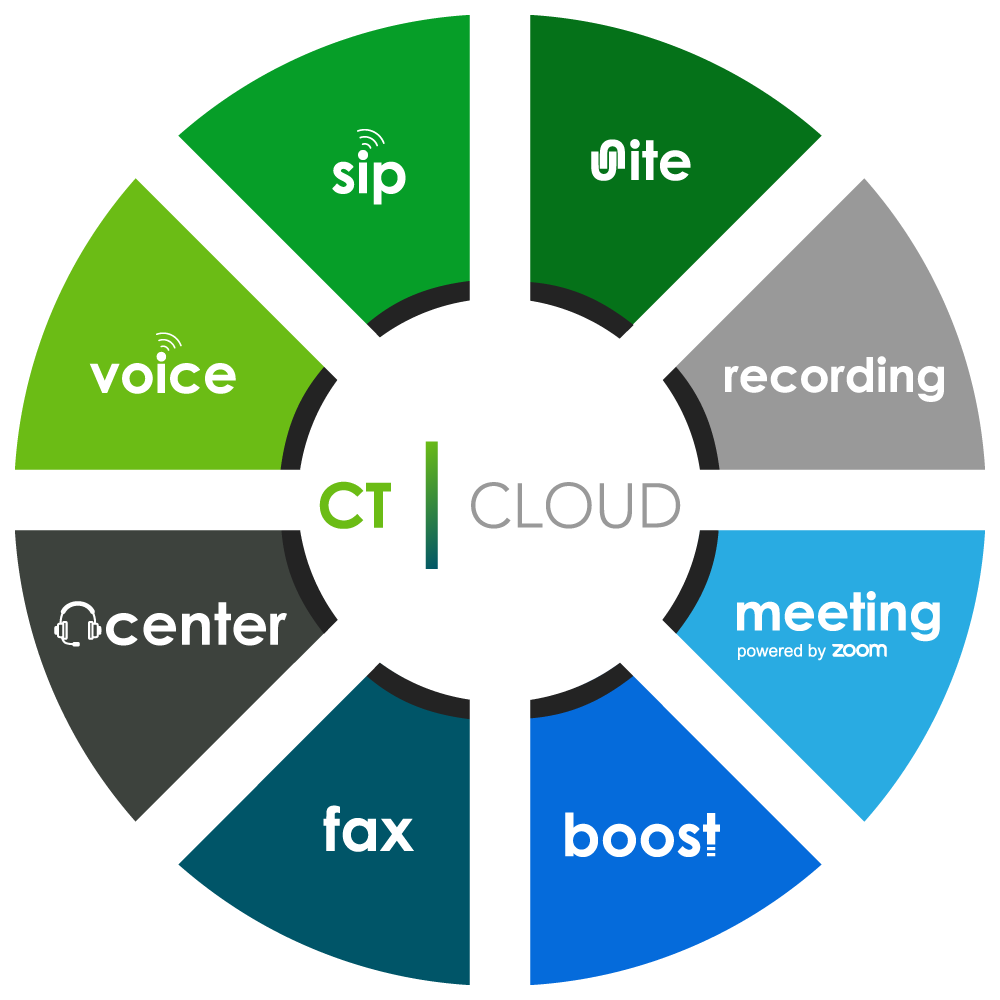 info.calltower.comhubfsCT-Cloud-Solution-Wheel