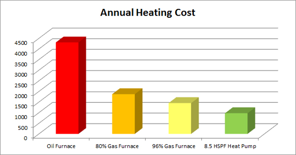 Seattle Heating The 3 Best Heating Systems For Puget