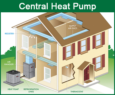 also S Mg besides P also Maxresdefault likewise Yorkcentralheatpump. on condensing unit parts diagram