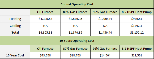 Seattle heating the top 5 reasons to scrap your oil for What is the best type of heating system for homes