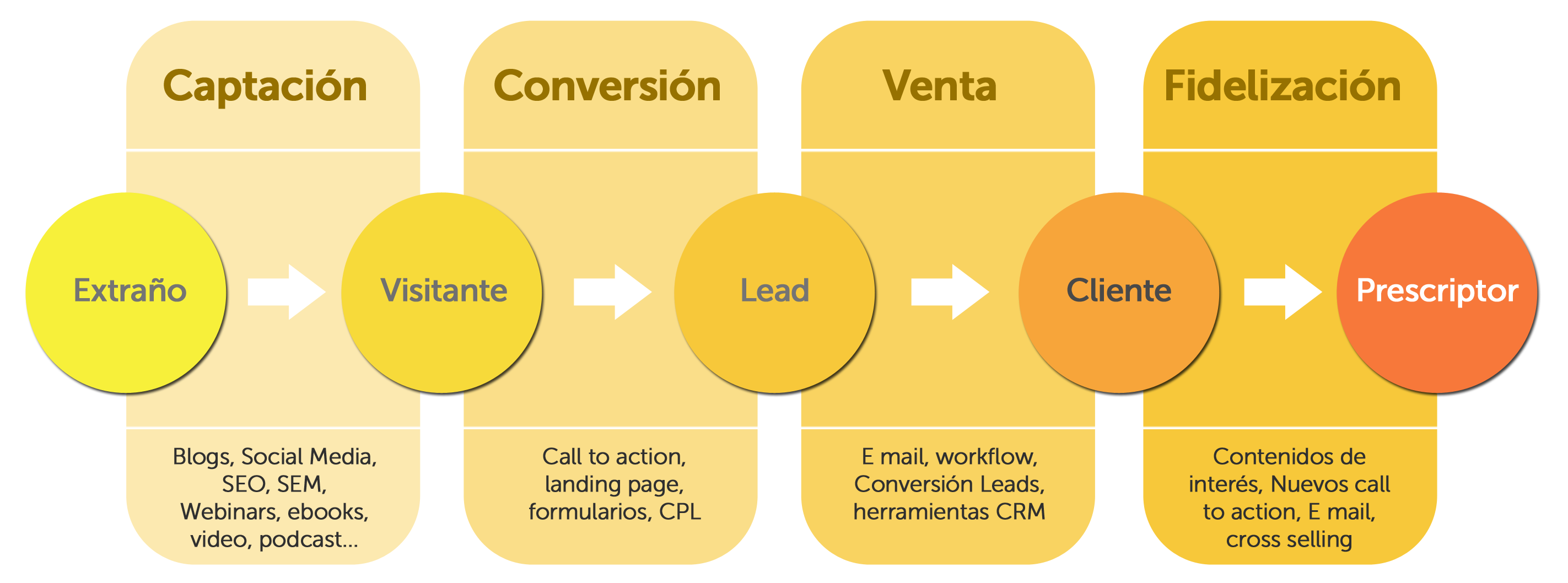 estrategia de inbound marketing mexico inbound marketing mexico 4 cosas que ayudarán a mejorar tu estrategia inbound marketing mexico Flujo Inbound Marketing