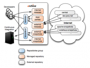 From Apache Archiva to Sonatype Nexus