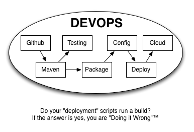 Don't Do it Wrong: Put that Puppet in a Box and Use Nexus for Devops