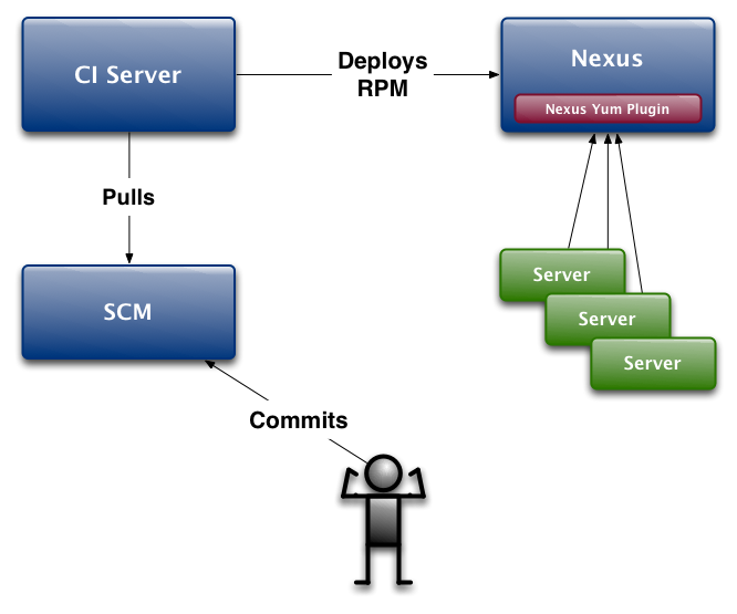 Up Next: Nexus Support for Yum Repositories