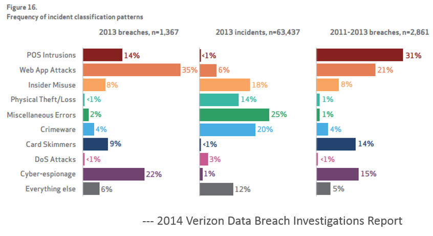 Verizon Data Breach Report 2014