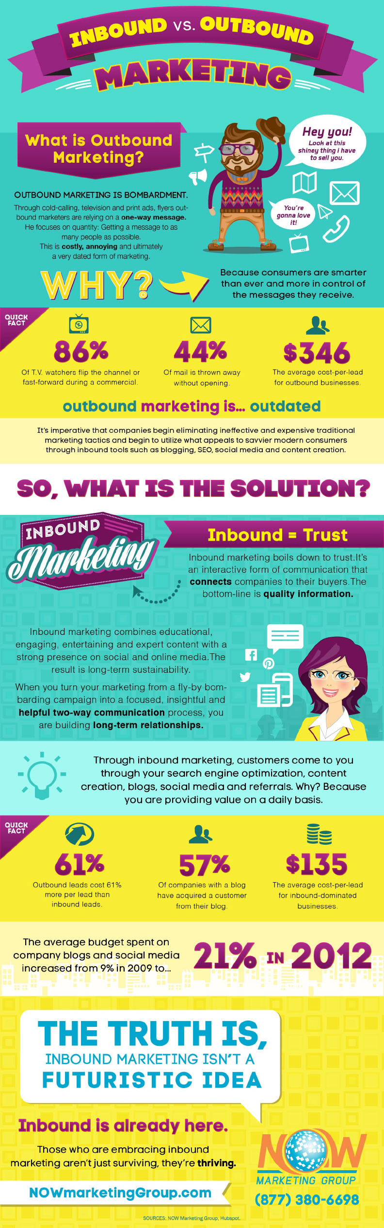 Outbound Marketing Email Outbound Marketing Infographic