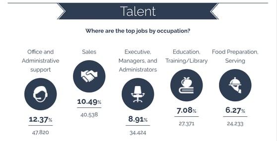 abq talent top jobs