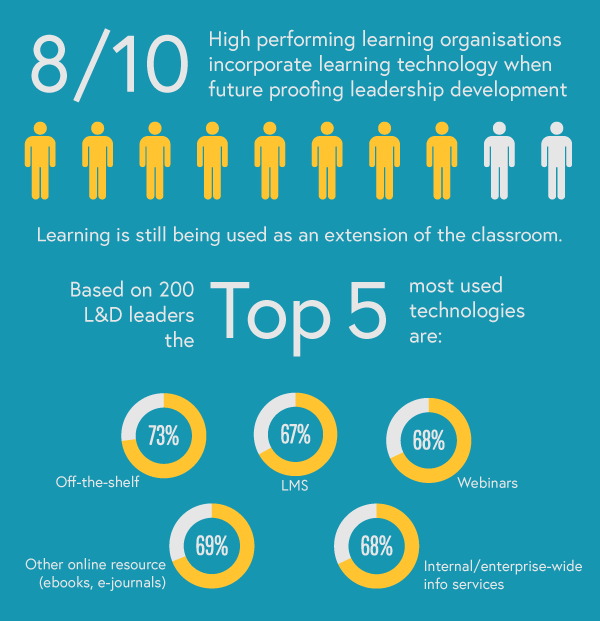Digital learning stats