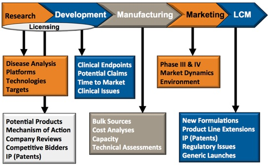 Learn how pharma CI needs and focus change across the business value life cycle