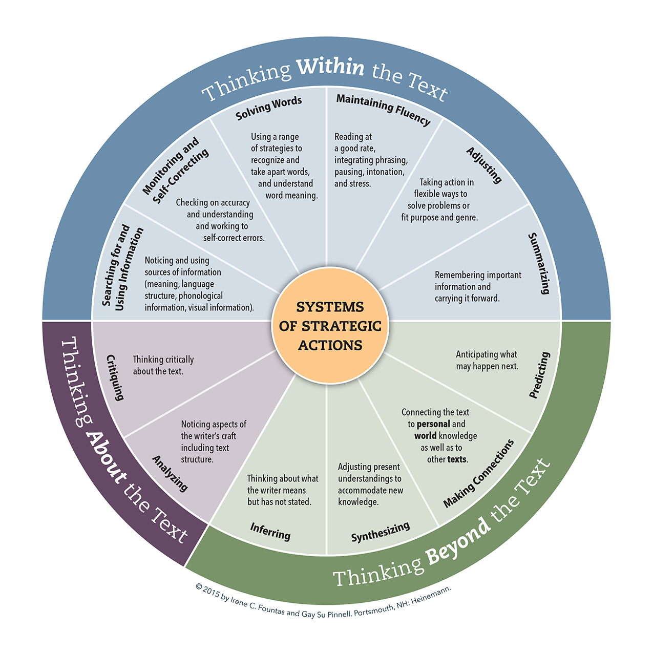 FP_FPL_Chart_Systems-of-Strategic-Actions-Wheel_Feb092016-150res
