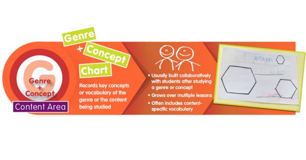Content 2 Genre Concept FB