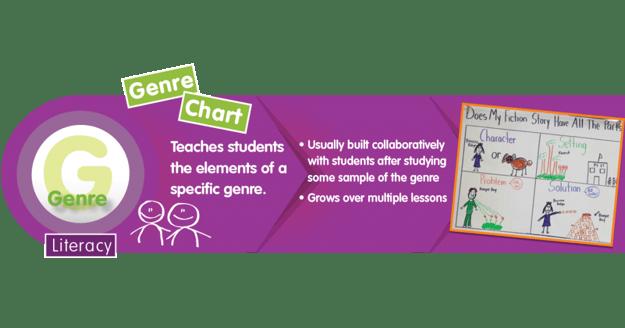 Literacy 5 Genre FB