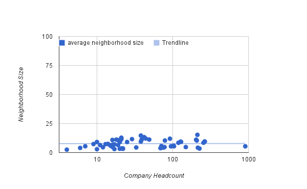 Average Neighborhood Size