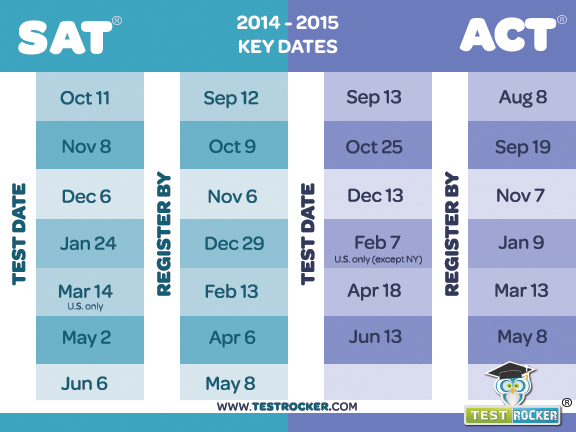 Actstudent org test dates in Perth
