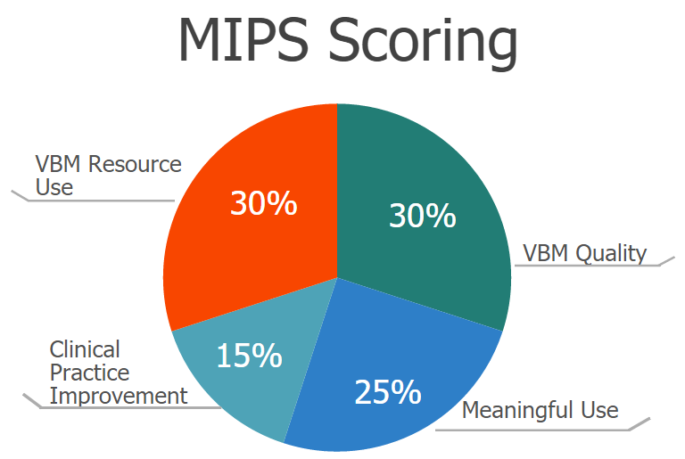 how to use and or in mips