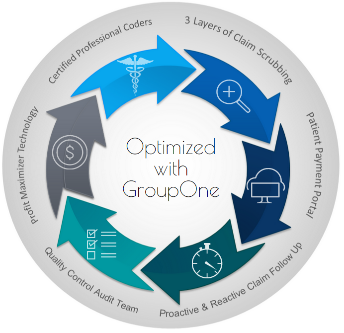 Revenue Cycle Management with GroupOne