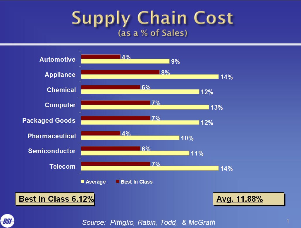 supply chain cost Supply chain benchmarking process and methodology  2 council perspectives supply chain benchmarking: process and methodology the  supply chain cost.