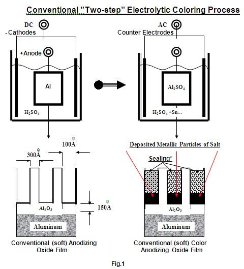 Electrolytic Coloring of Hard Anodized Aluminum Alloys