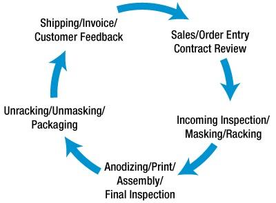 Lean Manufacturing in Anodizing_Figure1.jpg