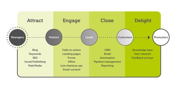 inbound marketing service packages