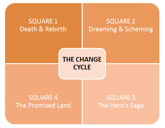 The_Change_Cycle_Image