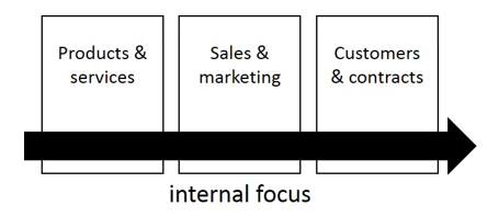 Digital Transformation Thinking Internal Focus