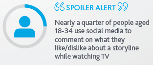 social media watching TV