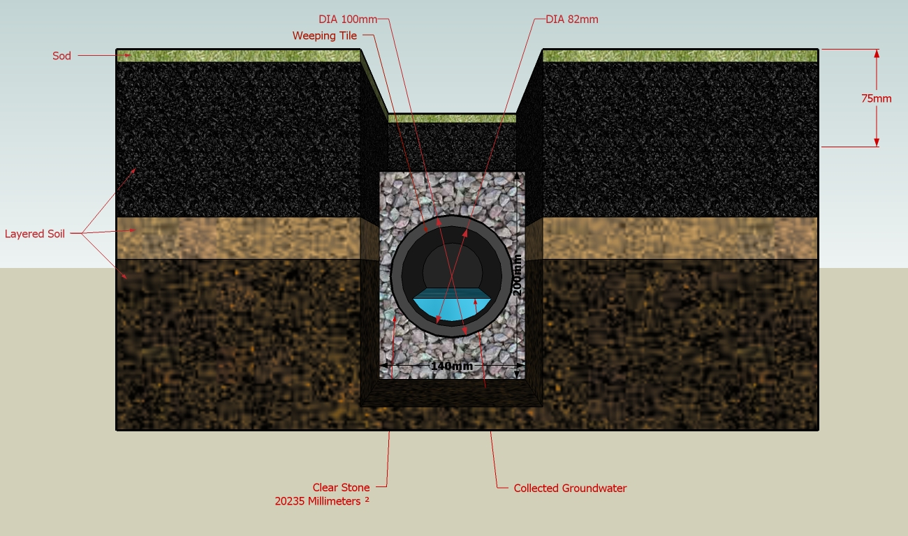 What's The Difference Between French Drains And Trench Drains? Which Is Right For Your Property?