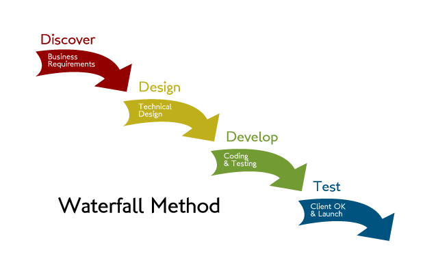 Agile v waterfall how to approach your web development for Waterfall and agile design processes