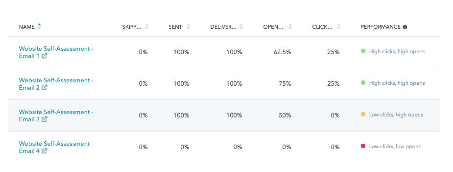 Email workflow in Hubspot