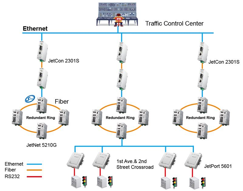 2019News_korenix_traffic-light-control