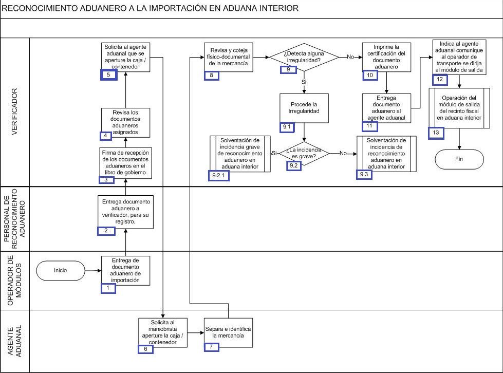 procedimiento-reconocimiento-aduanero.png