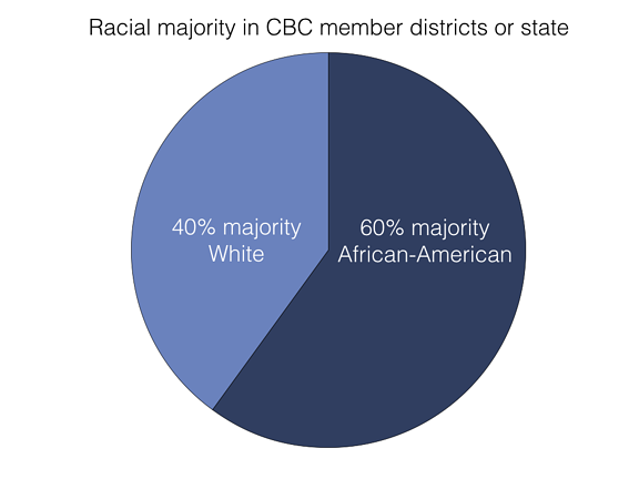 Racial majority in CBC member districts or state.