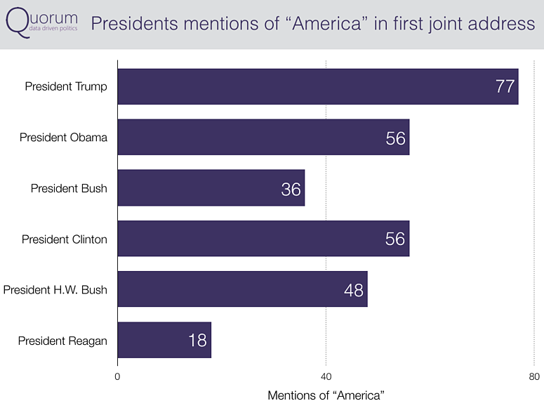 Presidents mentions of America in first joint address