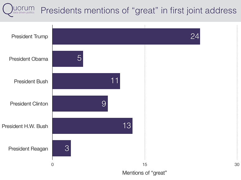 Presidents mentions of great in first joint address