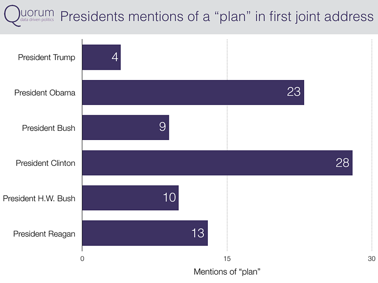 Presidents mentions of a plan in first joint address