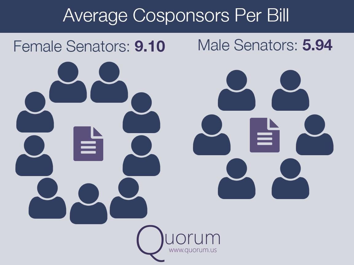 Average Cosponsors