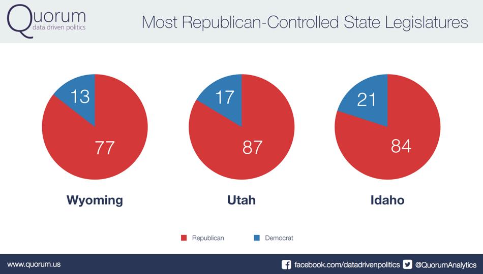 Most Republican-Controlled State Legislatures