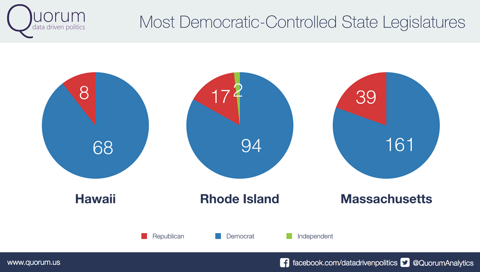 Most Democratic-Controlled State Legislatures