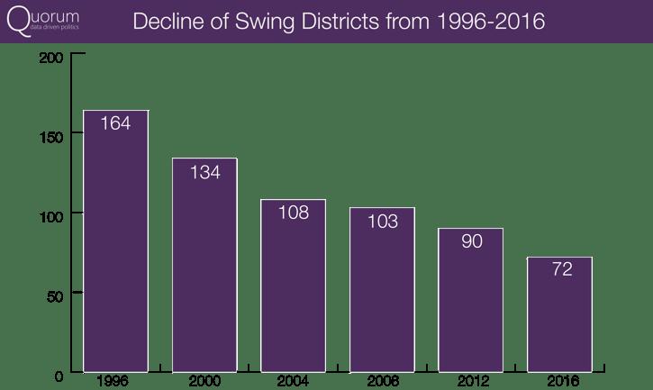 SwingDistrictGraph.png