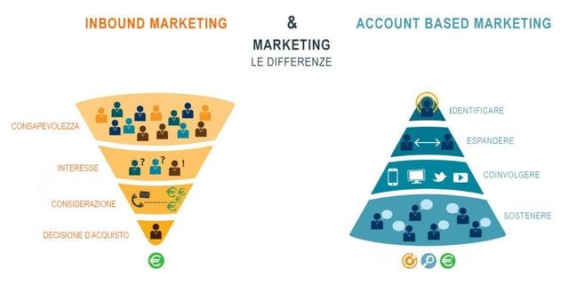 account based marketing cos è
