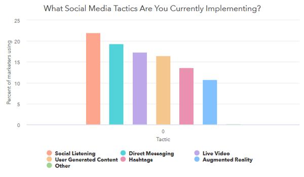 agenzia di marketing - social media