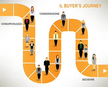 sito aziendale - buyers journey