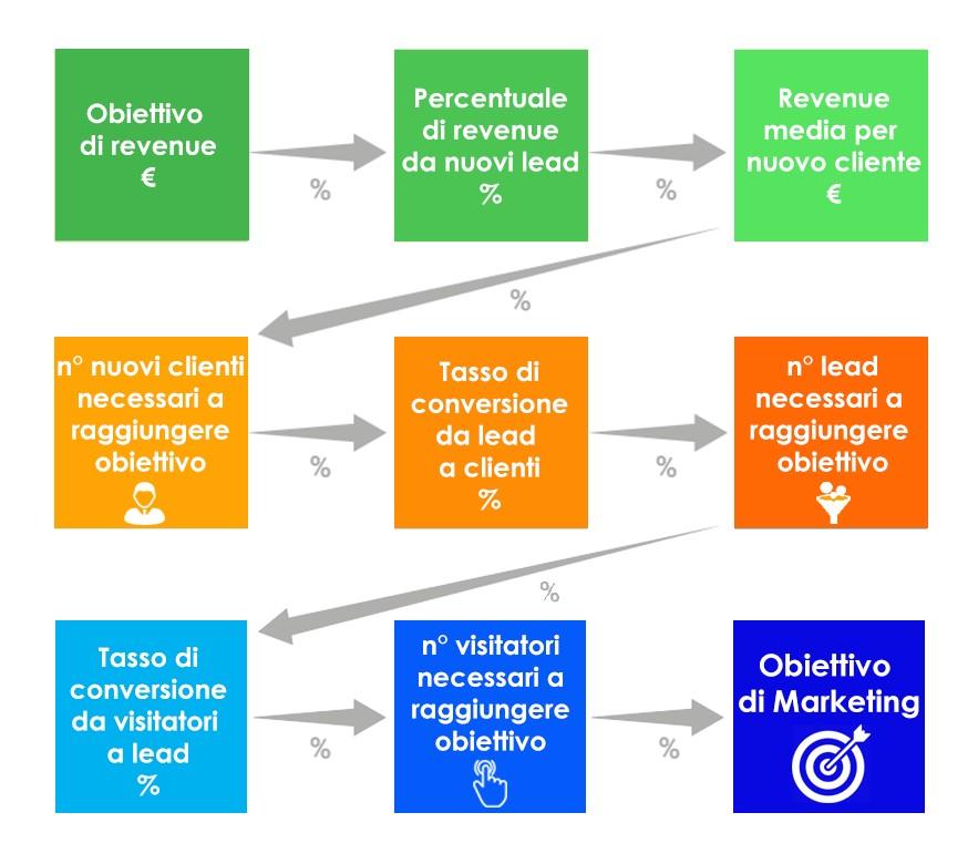 definizione obiettivi agenzia content marketing