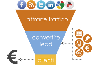 imbuto_della_metodologia_inbound_marketing.png