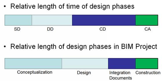 Phases schematic design development wiring diagram schematic online