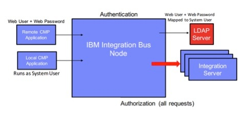 IBM Integration Bus Node.jpg