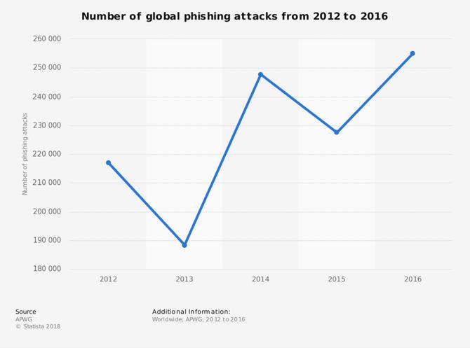 phising graph
